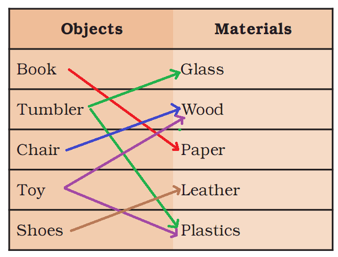NCERT Class 6 Science Chapter 4 Solution Sorting materials