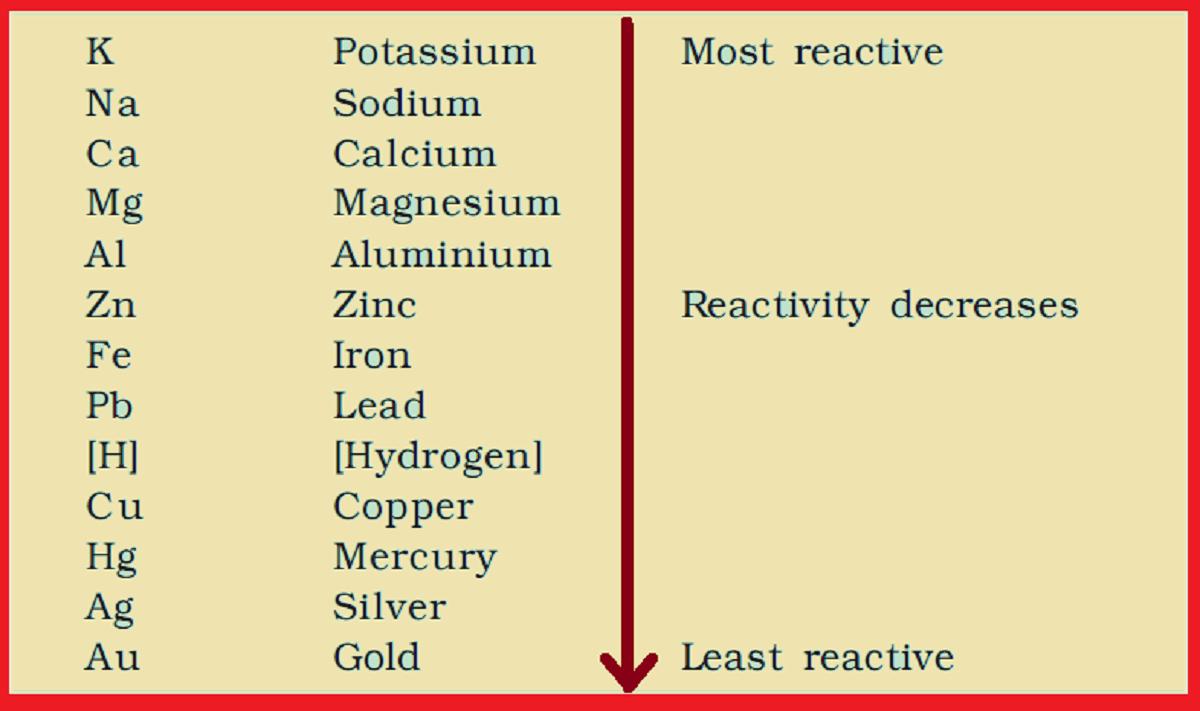 reactivity series of metals activity 3.12 science
