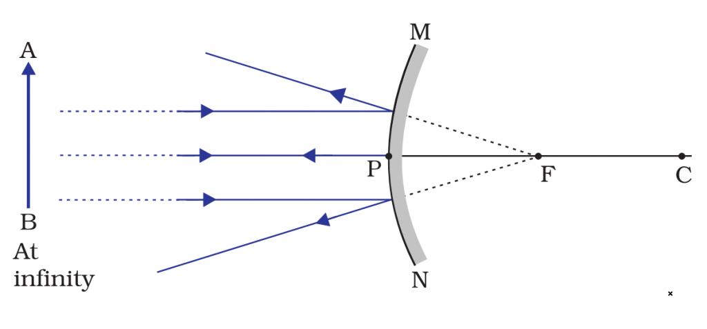 Image formation in front of convex mirror