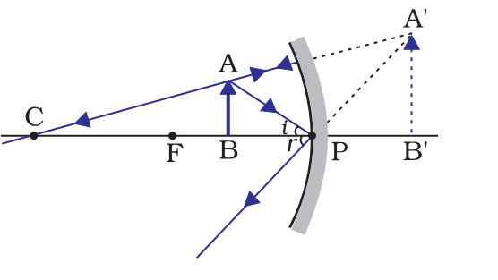 candle place between focal and p