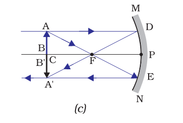 object at centre of concave mirror
