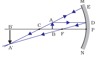 object between centre and focal length of a concave mirror