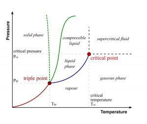 triple point curve