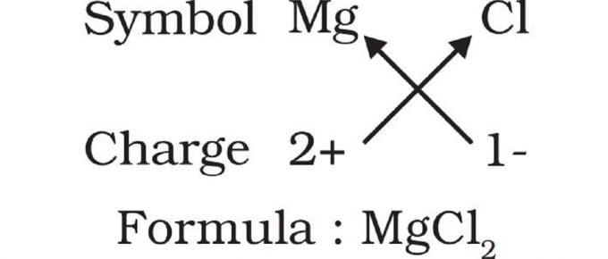 Write chemical formulae