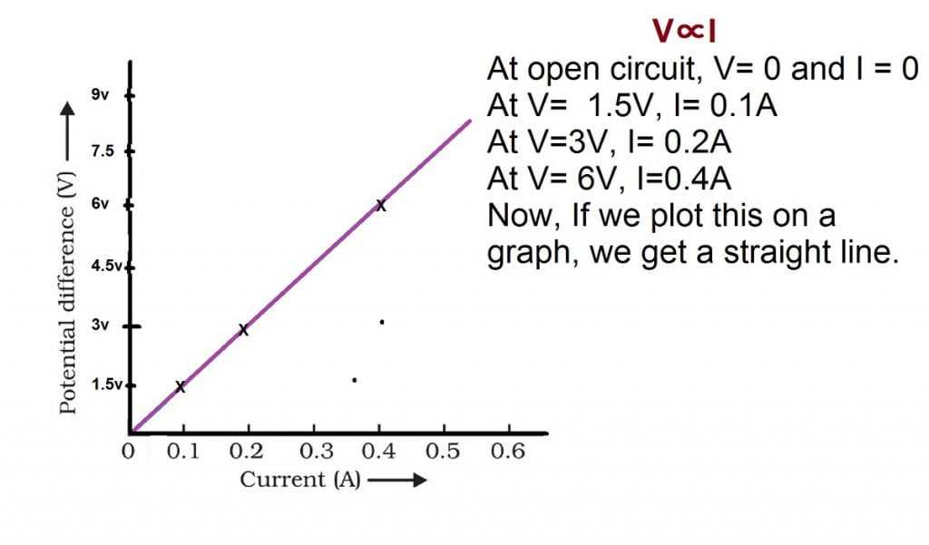 experiment to demonstrate ohm's law