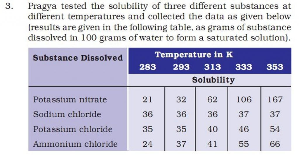 question 3 chapter 2 class 9 science
