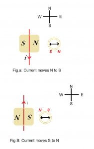Activity Solution 13.4 Class 10 Science