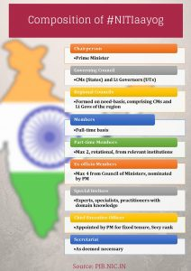 Current affairs Polity June 2019