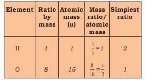 Atoms and Molecules MCQ