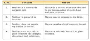 Crop Production and Management MCQ