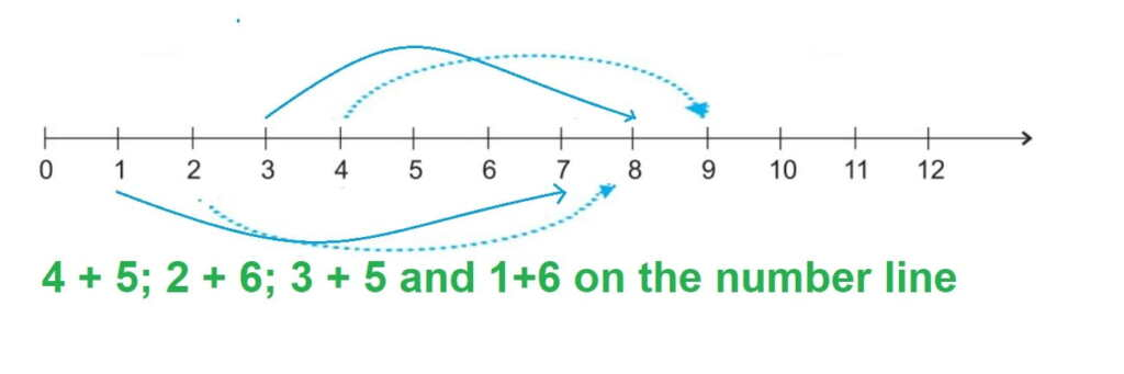 Whole Numbers Solution Chapter 2 Class 6 Maths Answer